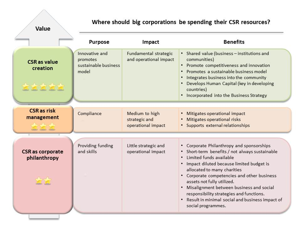 CSR_framework_-_value1